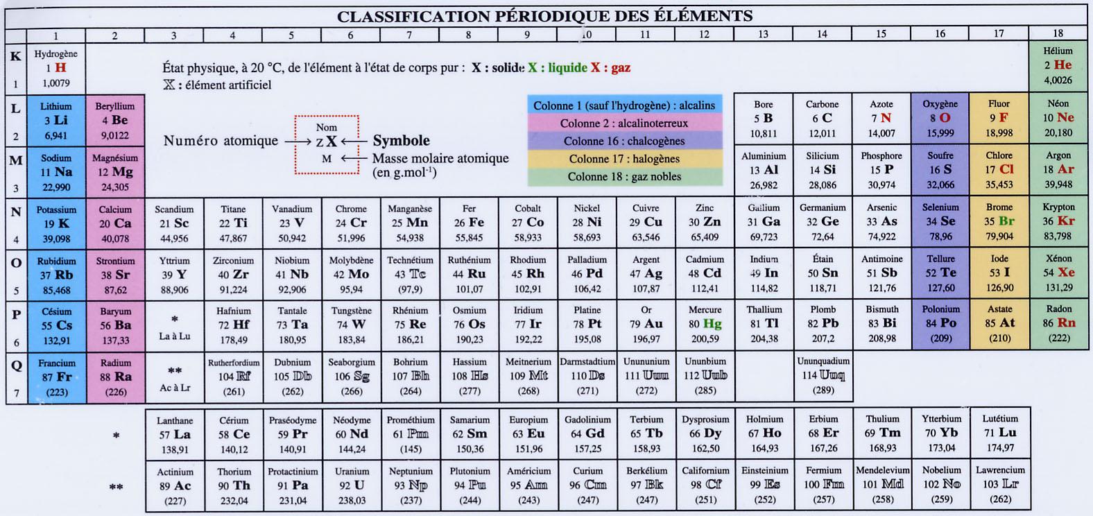 Tableau de classification p riodique des el ments for C tableau periodique